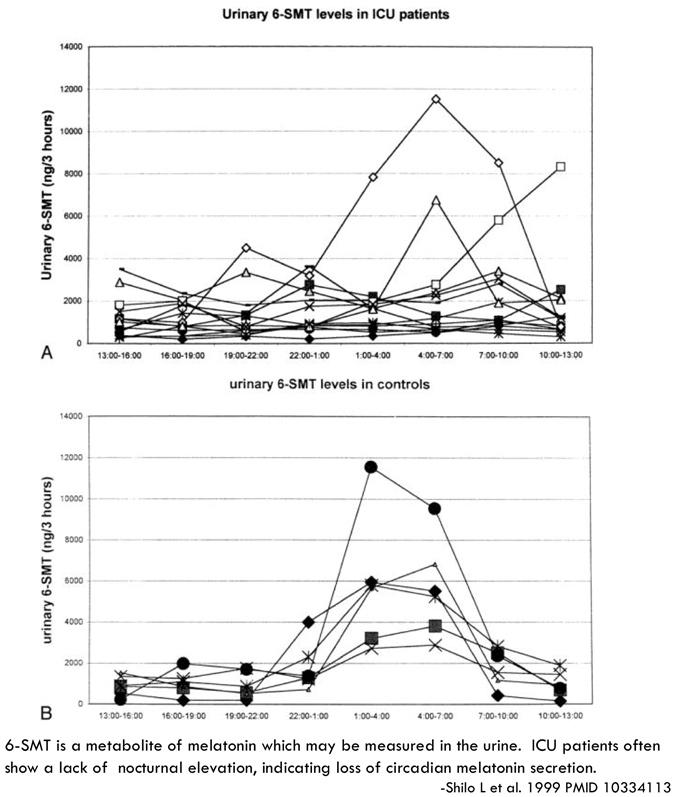PulmCrit- Can we fix a broken circadian clock with melatonin?
