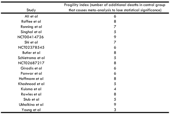 PulmCrit- The hidden fragility of meta-analyses: case study of the