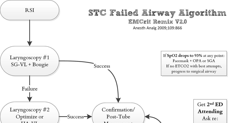EMCrit 233 - EMCrit Failed Airway Algorithm 2018 from ResusTO