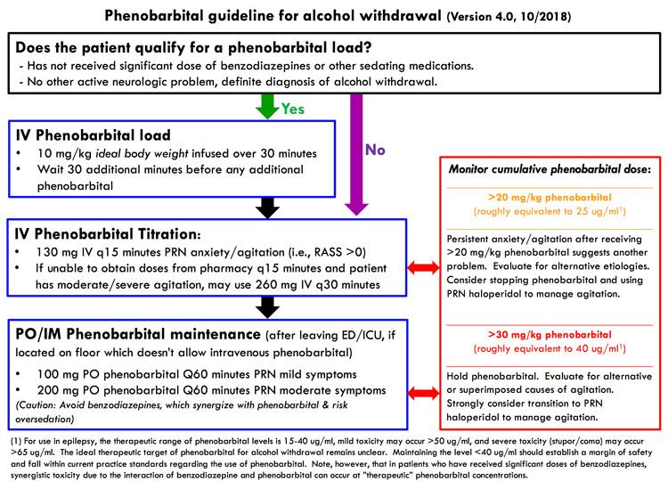 PulmCrit- Ketamine for alcohol withdrawal?