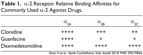 PulmCrit- Alpha-2 agonists: clonidine, guanfacine