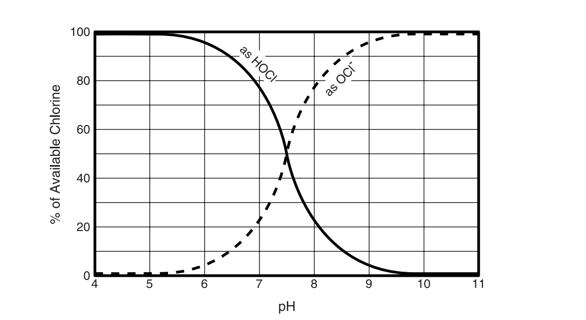 """Figure 1 - As pH increases, active """"chlorine"""" (HOCl) decreases. http://www.hydroinstruments.com/files/Basic%20Chemistry%20of%20Chlorination.pdf"""