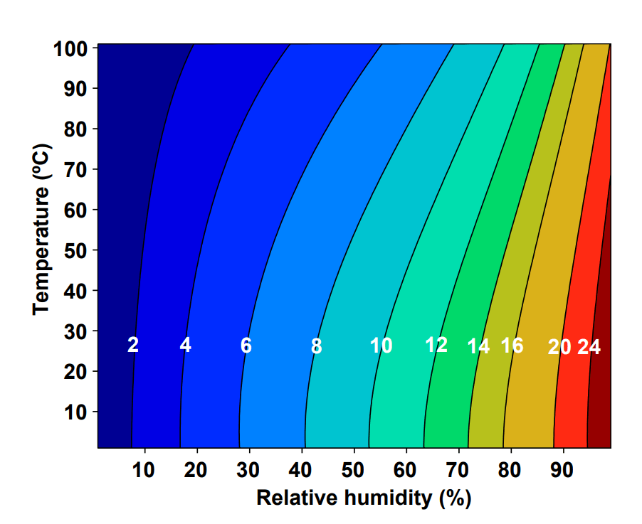 Equilibrium moisture content of wood (labeled contours) as a function of relative humidity and temperature.