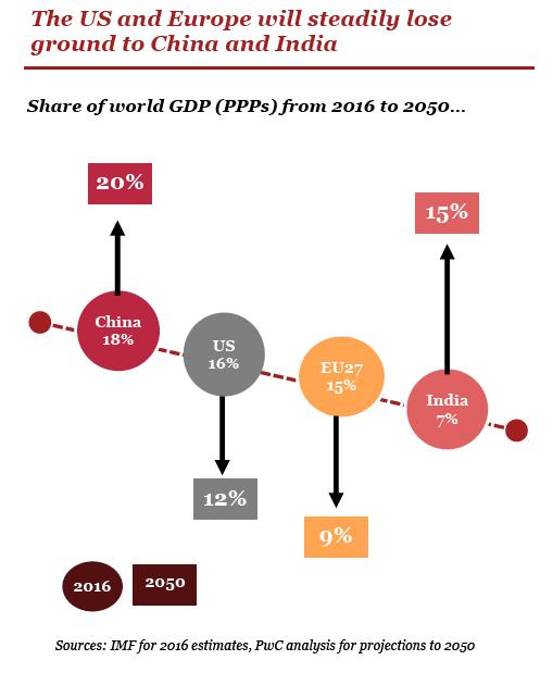 0217_GBL_macro_US_vs_China_India_vs_EU_PwC_2050.png