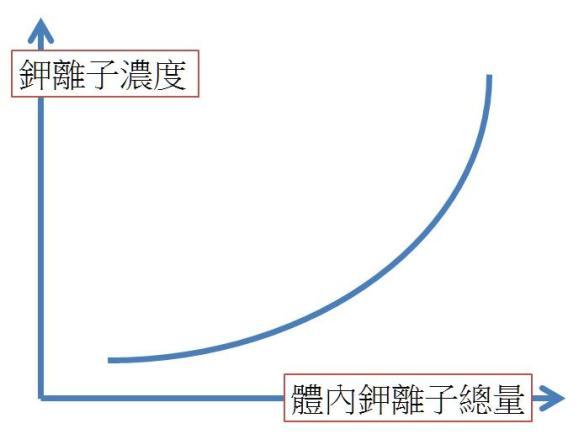 Potassium Curve