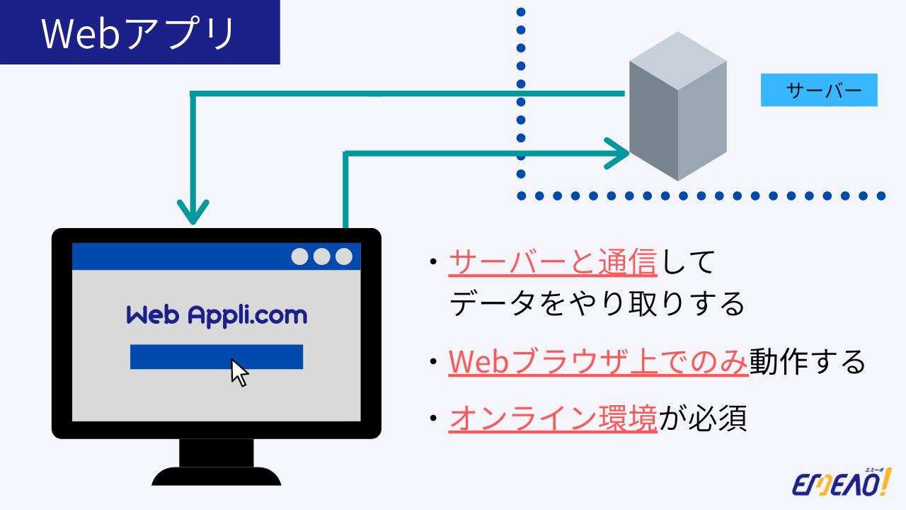 Webアプリは、インターネットに接続詞ブラウザ上で動かすアプリです