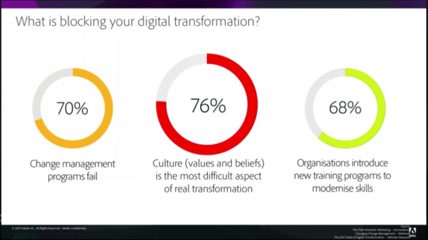 What is blocking your digital transformation?
