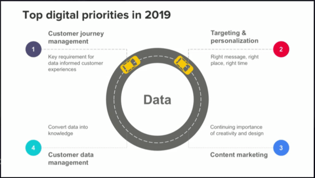 Digital Trends 2019 – Data is key to creating greater customer experiences