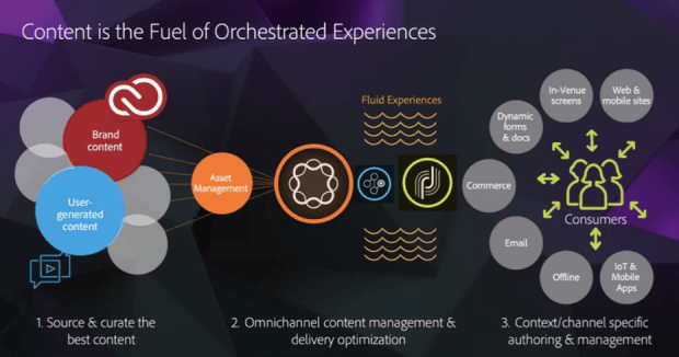 Content is fuel of orchestrated experiences