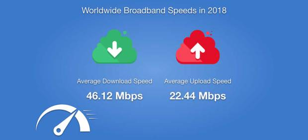 worldwide broadband speeds in 2018