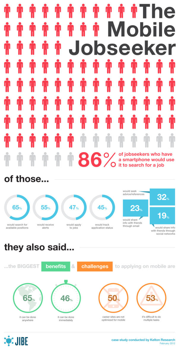 Infographie Lavenir Du Recrutement Sera Le Mobile Ou Ne