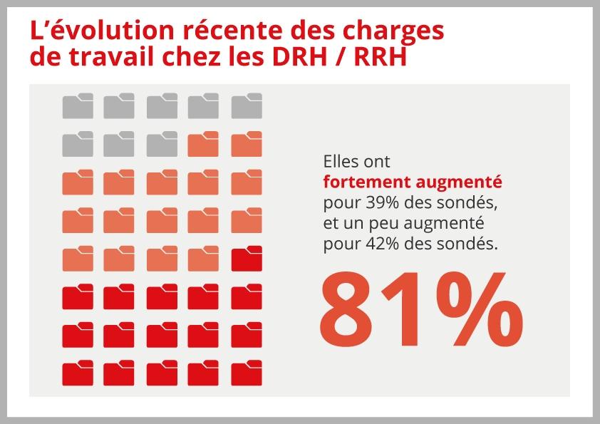 Infographie Le DRH Vu Par La CGT Cabinet Recrutement