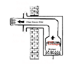 Kitchen plumbing systems: an Open flue boiler