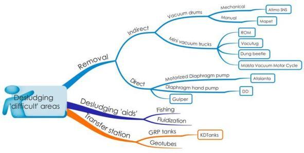 Desludge Mind Map