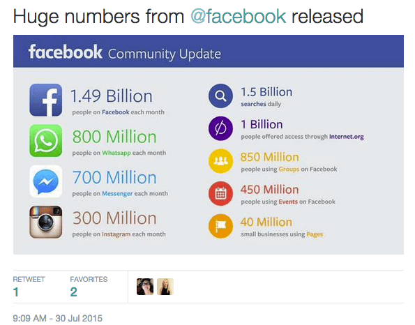Facebook figures