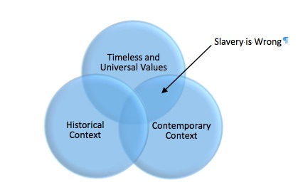 Circles of History Graphic