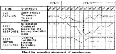 Imatge de la gràfica original on les infermeres anotaven els resultats de l'escala