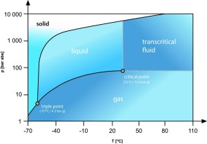 CO2 as a Refrigerant — Properties of R744  Climate