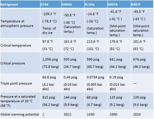 Table 1: Basic properties of R744 compared with other refrigerants