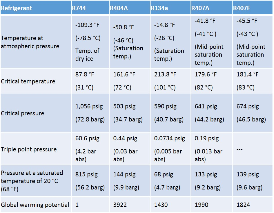 table 1: basic properties of r744 compared with other refrigerants   footnotes: 1  the gwp values are from the intergovernmental panel on  climate change,