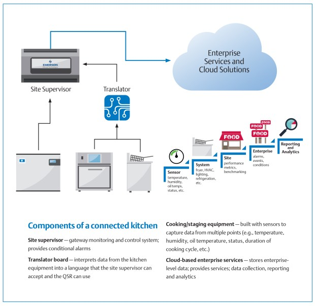 ConnectKitchen-Diagram2