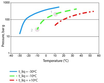 Figure 1: Relationship between temperature and pressure of trapped liquid R744.  Source: Danish Technological Institute