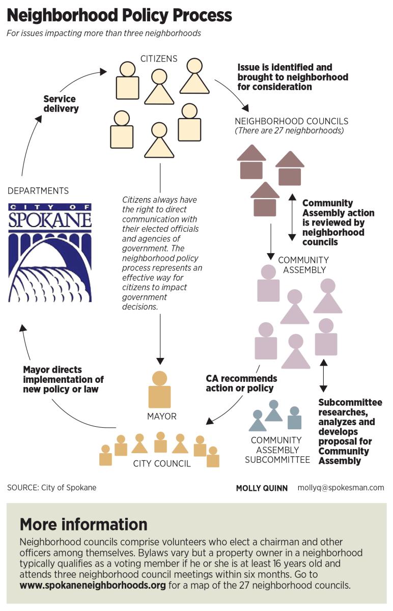 Spokane Neighborhood Policy Process. ©2014, Spokesman-Review