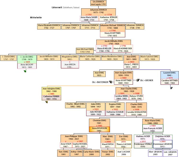Genealogie De La Famille Emig Arbre Genealogique En