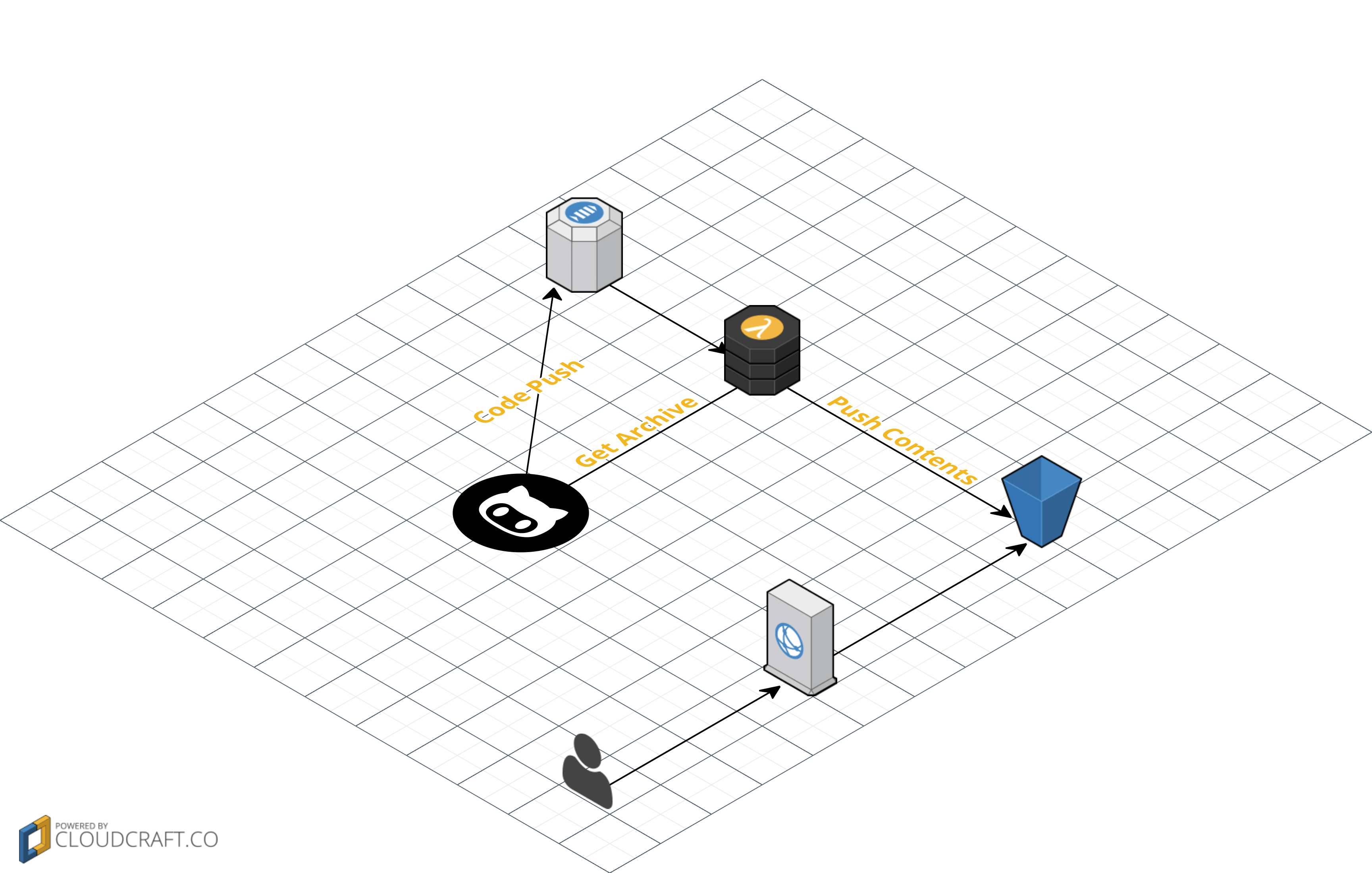 Static Site Deployment With Git Push To Github Emil Lerch