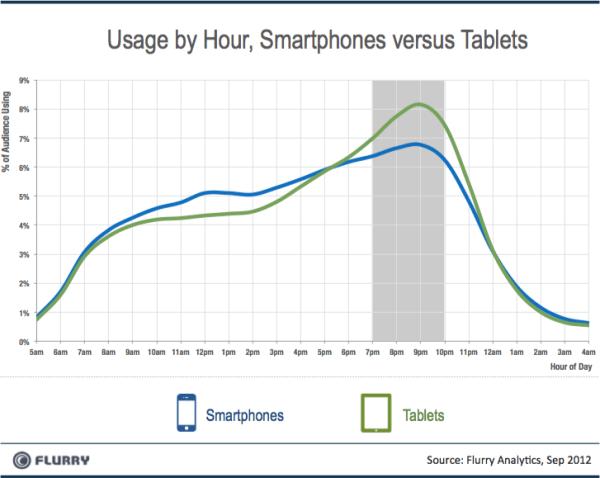 Smartphones Tablets Género