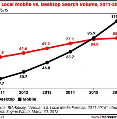 Mobile-vs-Desktop-Search-Volume