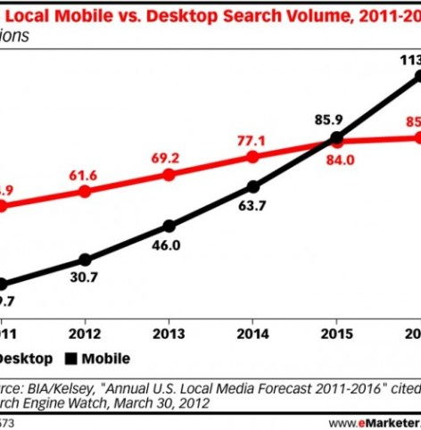 Mobile-vs-Desktop-Search-Volume