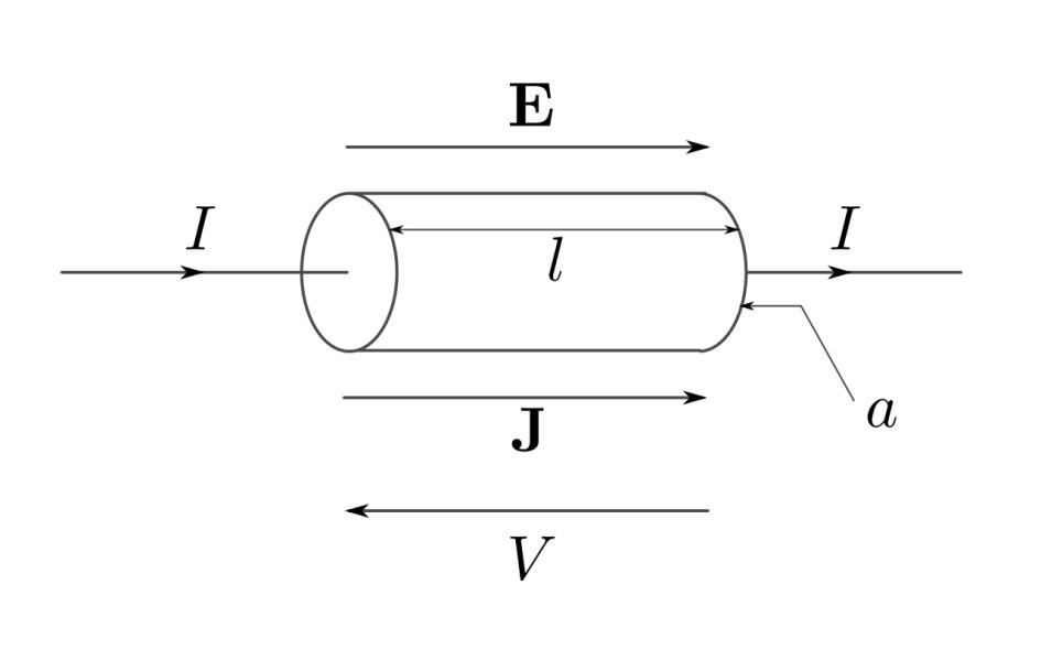 Magnitudes físicas de Energía y Potencia. Ley de Ohm.
