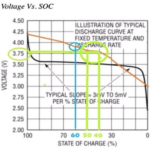 Recomendación de: 3,7 V y un 40-50 % de carga
