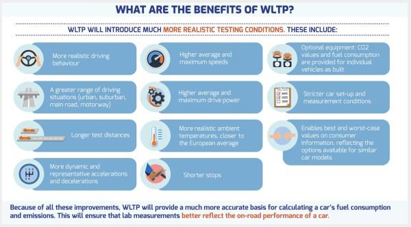 Beneficios del ciclo WLTP