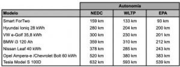 Comparativa de autonomías de coches eléctricos en ciclos NEDC, WLTP y EPA
