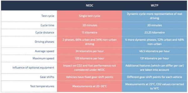 Principales diferencias entre los ciclos NEDC y WLTP