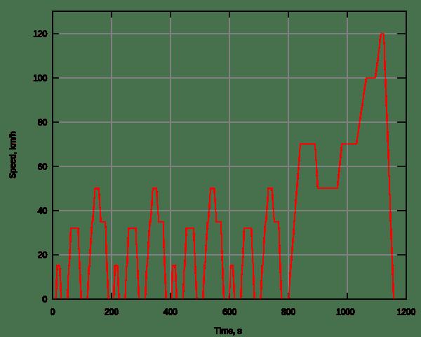 Prueba de medición bajo el ciclo NEDC