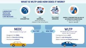 Los ciclos de medición de autonomías: NEDC, WLTP y EPA