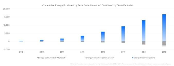 Acumulación de energía producida por los paneles solares de Tesla Vs. el consumo de sus fábricas