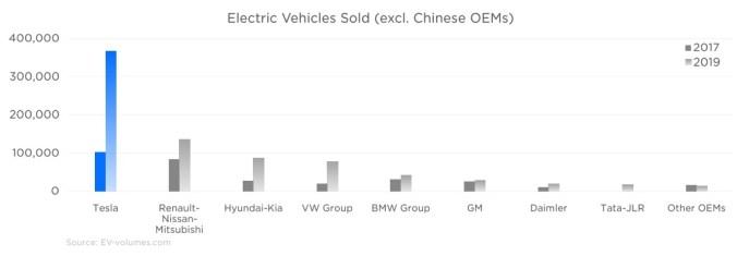 Fabricantes de coches eléctricos vendidos en el mundo (excluyendo los fabricantes chinos)