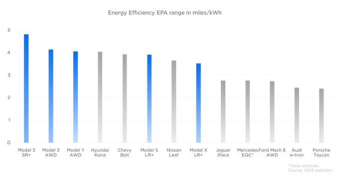 Coches eléctricos más eficientes