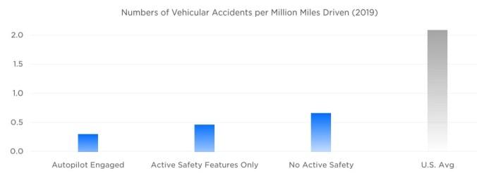 Número de accidentes de vehículos por cada millón de millas