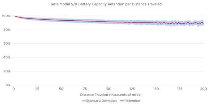 Pérdida de capacidad de las baterías en los Tesla Model S y X