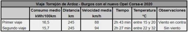 Comparativa viaje Madrid-Burgos con Opel Corsa-e