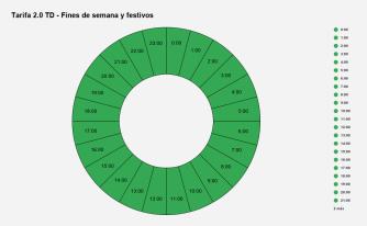 Tarifa 2.0 TD - Fines de semana y festivos