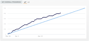 chart showing word count progressing over two month period, with line to show average needed