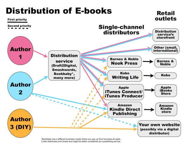 flow chart attempting to show the distribution of ebooks