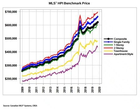 October 2019 Home Price Index for Hamilton Burlington Real Estate