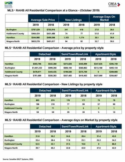 October 2019 Hamilton Burlington Real Estate Comparison at a Glance